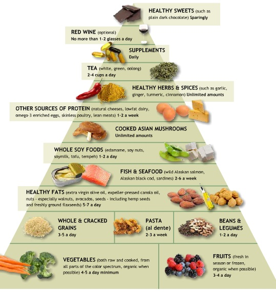Weil_food_pyramid